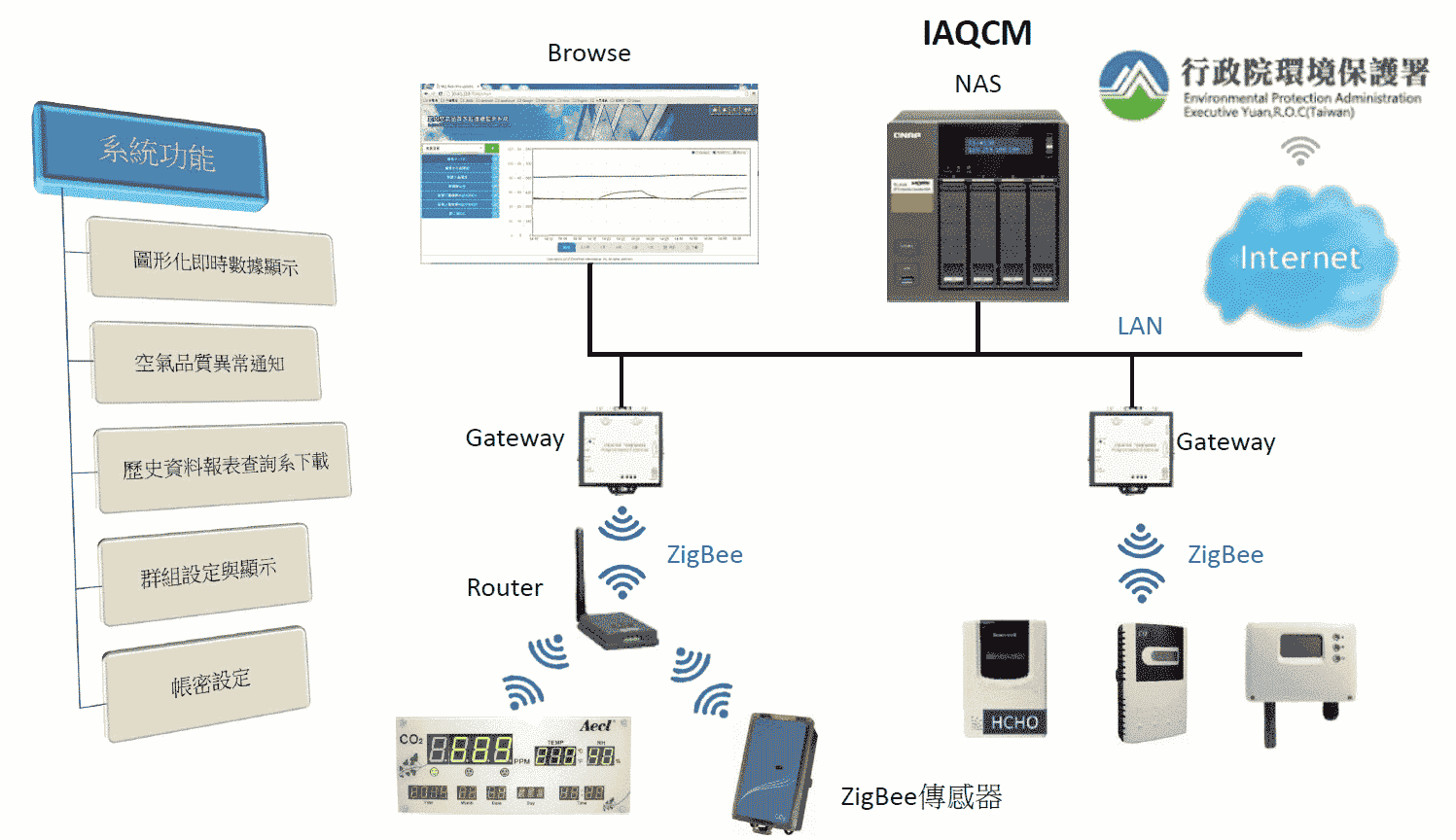 IAQ簡報-無線基本架構